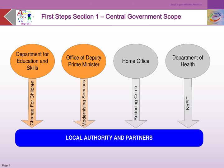 First Steps Section 1 – Central Government Scope