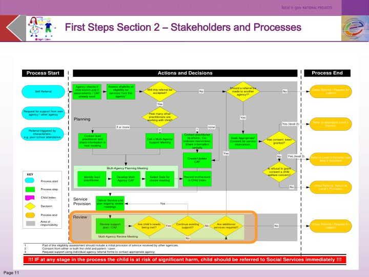 First Steps Section 2 – Stakeholders and Processes