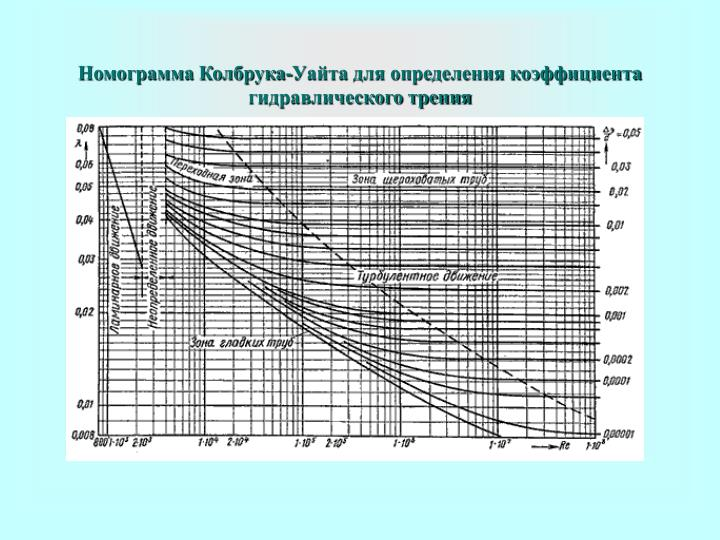 Номограмма Колбрука-Уайта для определения коэффициента гидравлического трения