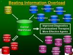 beating information overload