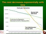 the cost decreases exponentially with time