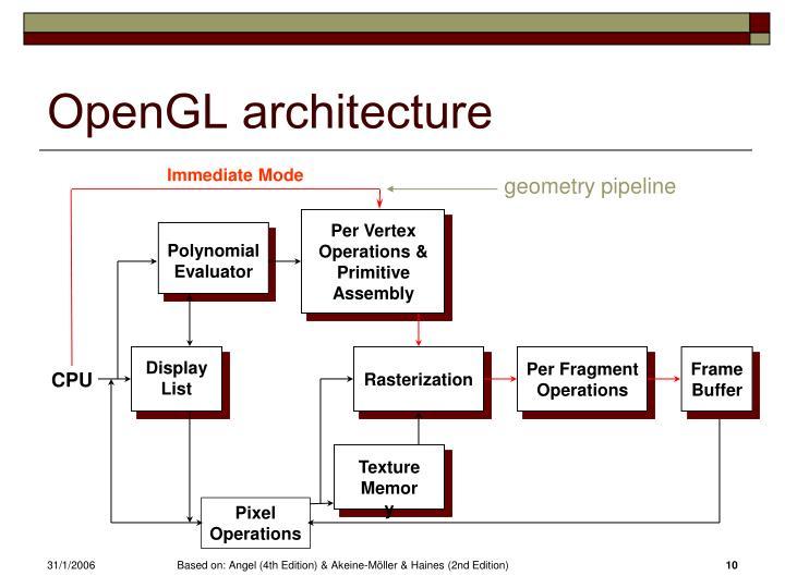 OpenGL architecture