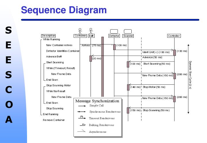 Ppt - Software Modeling Techniques For Embedded Systems Powerpoint Presentation