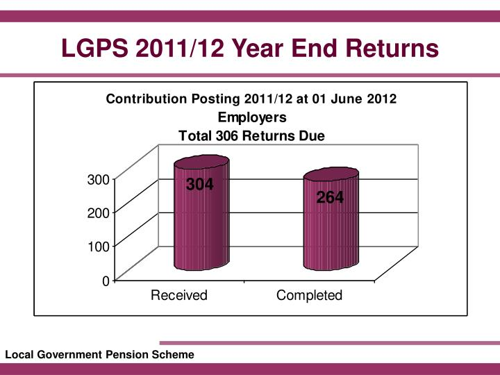 LGPS 2011/12 Year End Returns