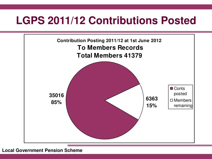 LGPS 2011/12 Contributions Posted