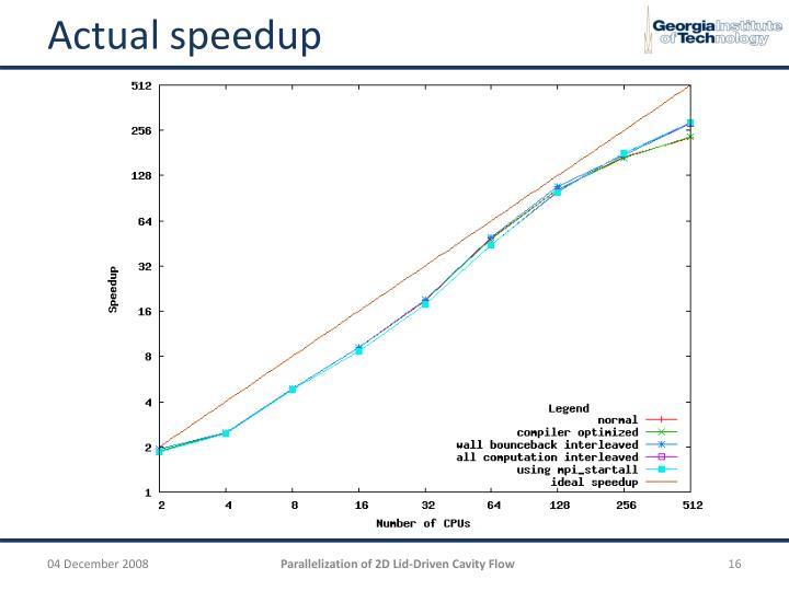 Actual speedup