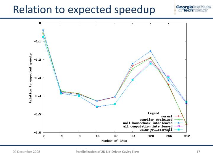Relation to expected speedup