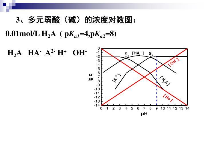 0.01mol/L H