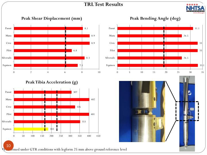 TRL Test Results