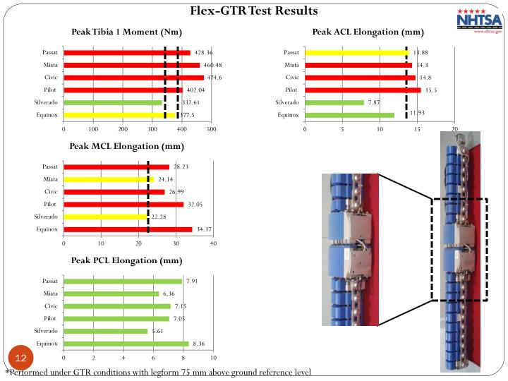Flex-GTR Test Results