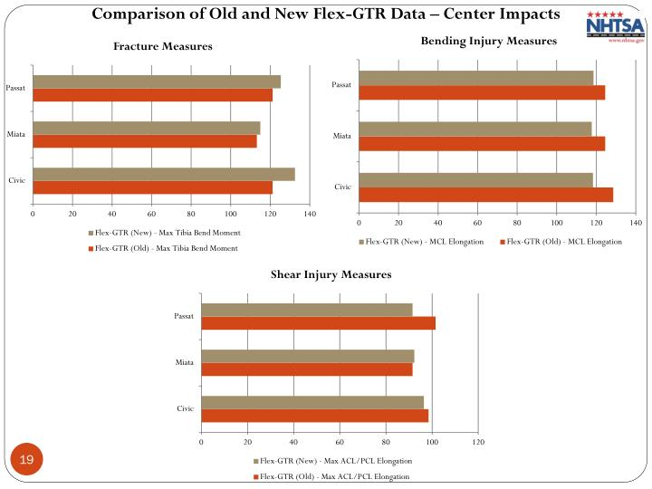 Comparison of Old and New Flex-GTR Data – Center Impacts