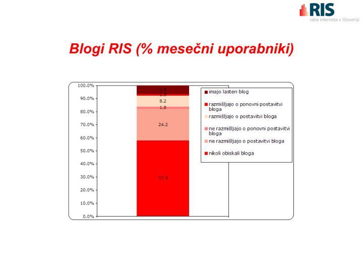 Blogi RIS (% mesečni uporabniki)
