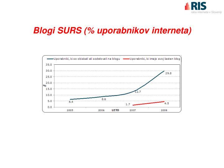 Blogi SURS (% uporabnikov interneta)
