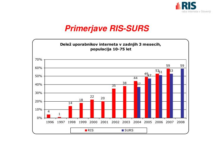 Primerjave RIS-SURS