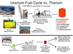 uranium fuel cycle vs thorium 1000 mw of electricity for one year