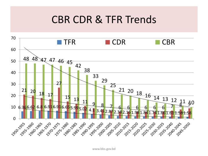 CBR CDR & TFR Trends