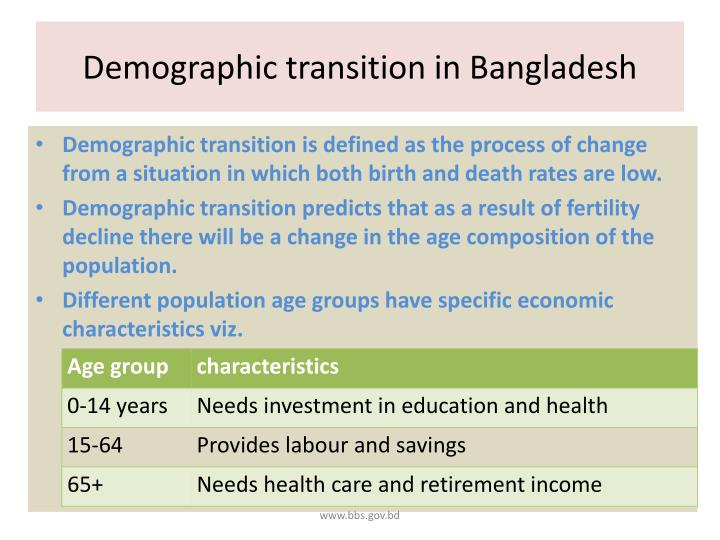 Demographic transition in bangladesh