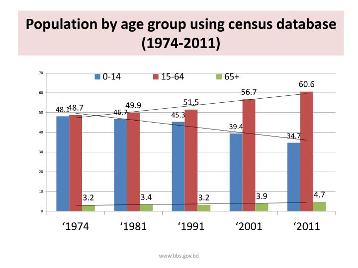 Population by age group using census database (1974-2011)