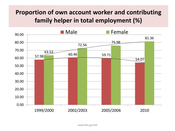 Proportion of own account worker and contributing family helper in total employment (%)