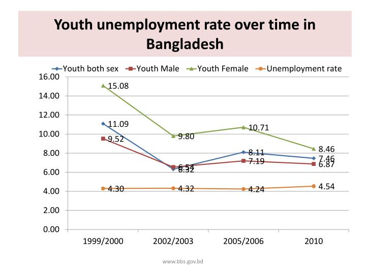 Youth unemployment rate over time in Bangladesh