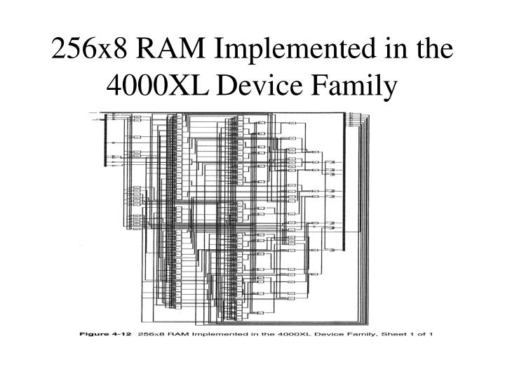 256x8 RAM Implemented in the 4000XL Device Family