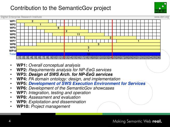 Contribution to the SemanticGov project