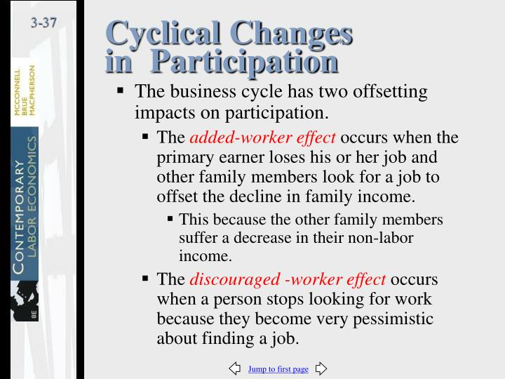 Cyclical Changes