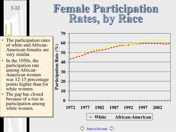 Female Participation Rates, by Race