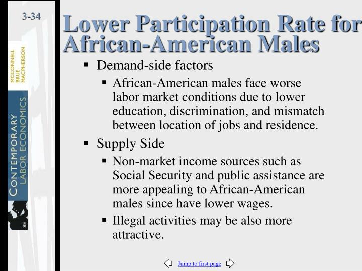 Lower Participation Rate for African-American Males