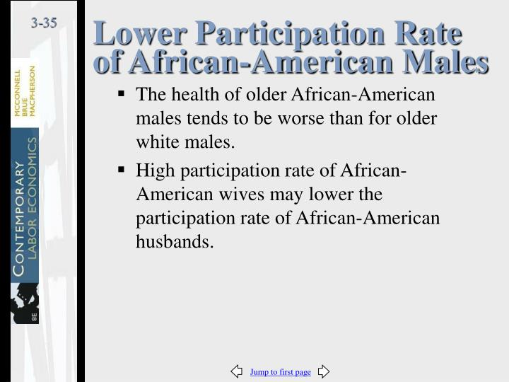 Lower Participation Rate