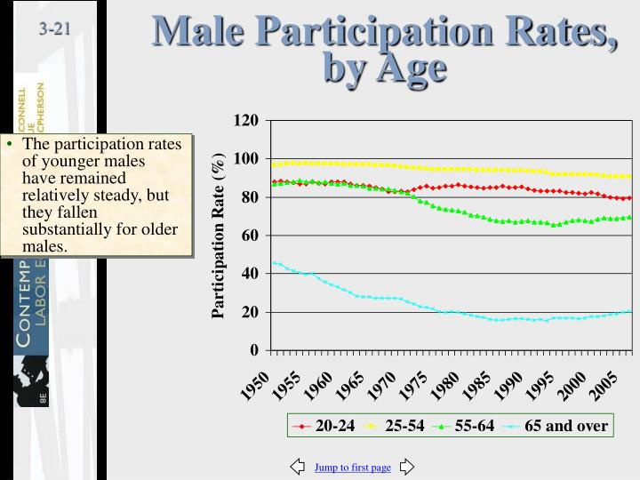 Male Participation Rates, by Age