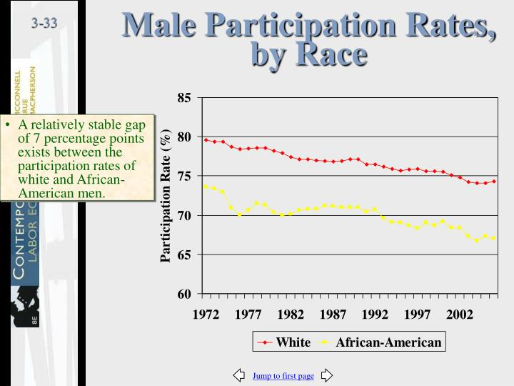 Male Participation Rates, by Race