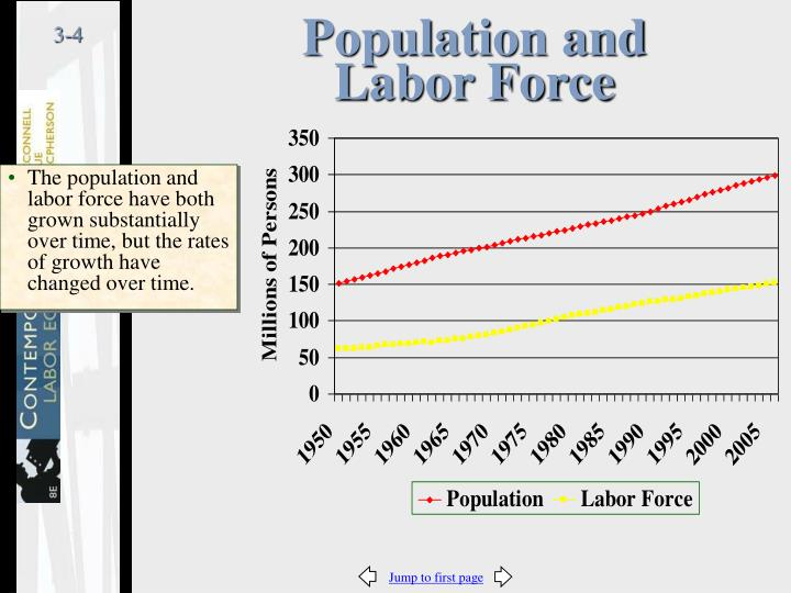 Population and