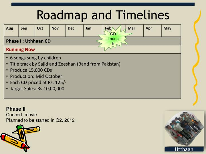 Roadmap and Timelines