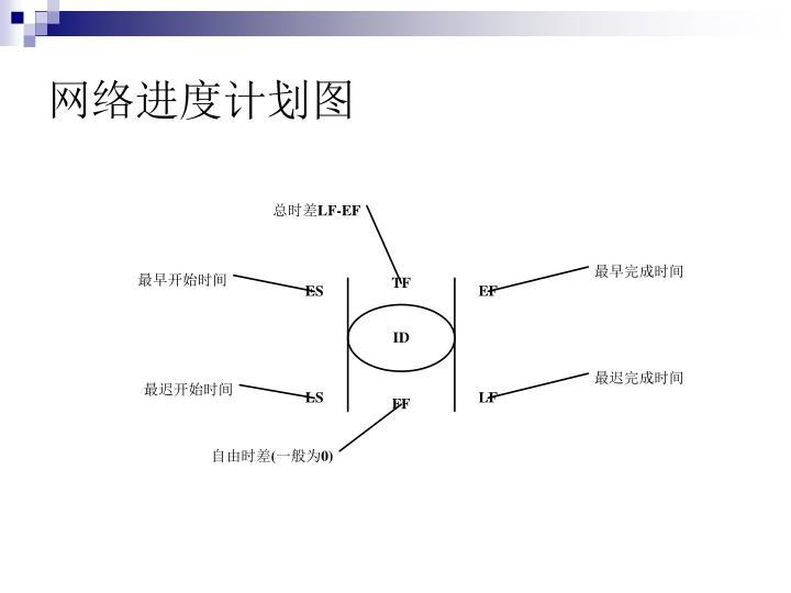 网络进度计划图