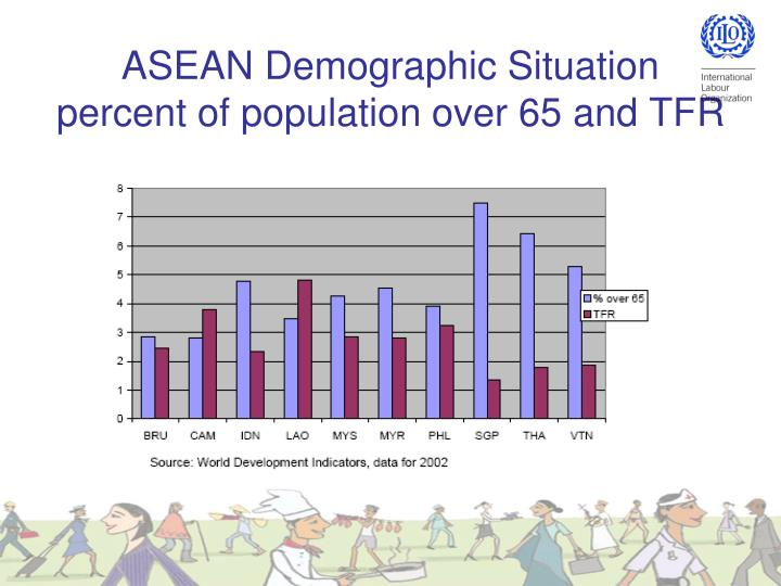 ASEAN Demographic Situation
