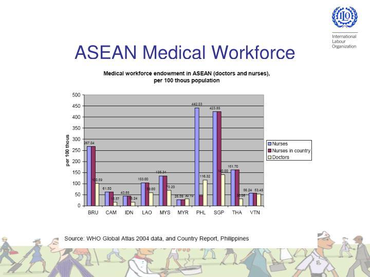 ASEAN Medical Workforce
