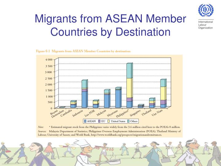Migrants from ASEAN Member Countries by Destination