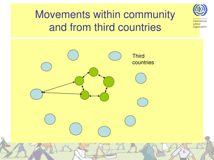Movements within community