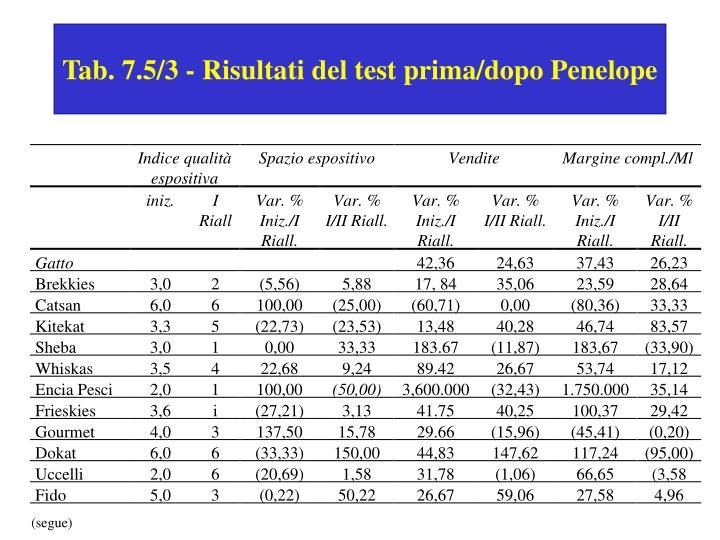Tab. 7.5/3 - Risultati del test prima/dopo Penelope