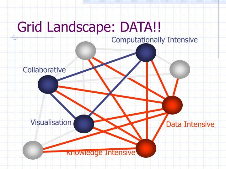 Grid Landscape: DATA!!