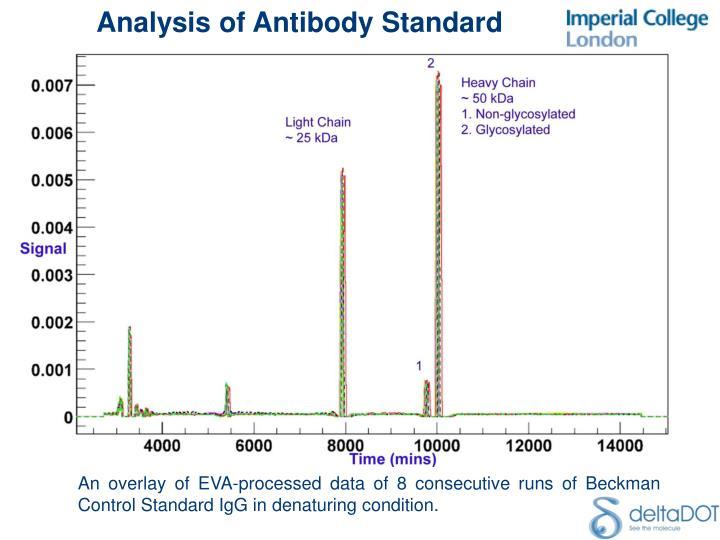 Analysis of Antibody Standard