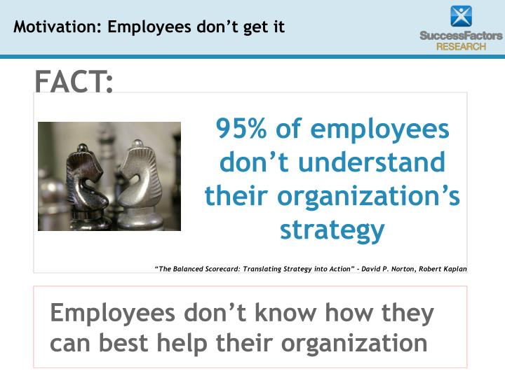 Employees don't know how they can best help their organization