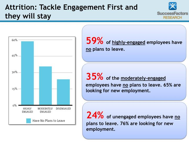 Attrition: Tackle Engagement First and they will stay