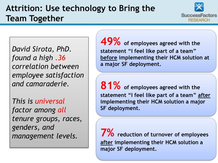 Attrition: Use technology to Bring the Team Together