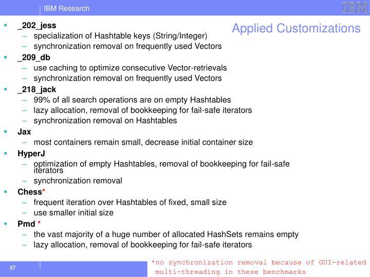 Applied Customizations