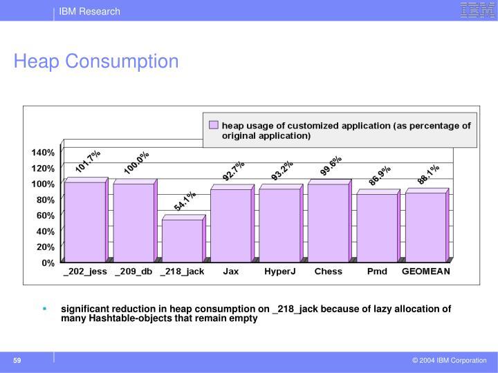 Heap Consumption