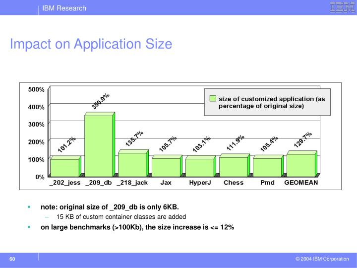 Impact on Application Size