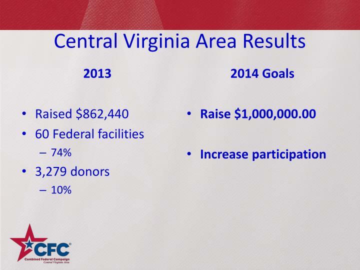 Central Virginia Area Results