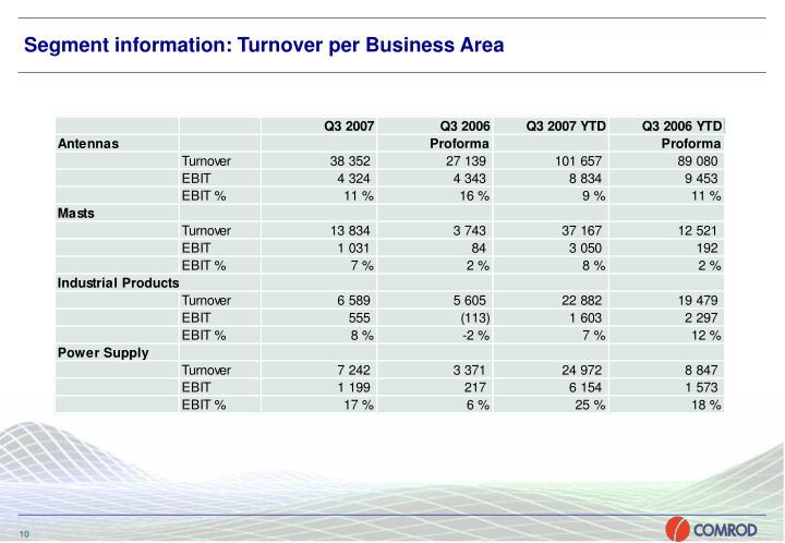 Segment information: Turnover per Business Area